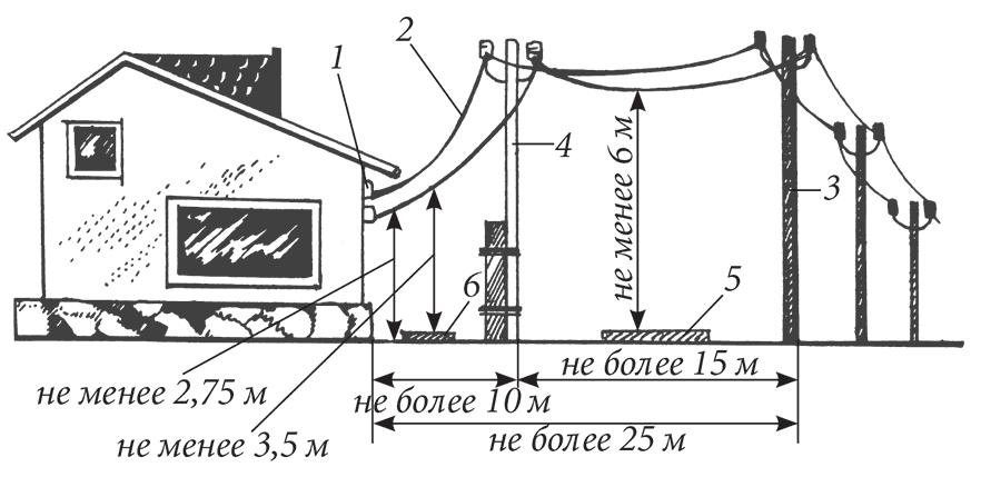 Схема прокладки воздушного