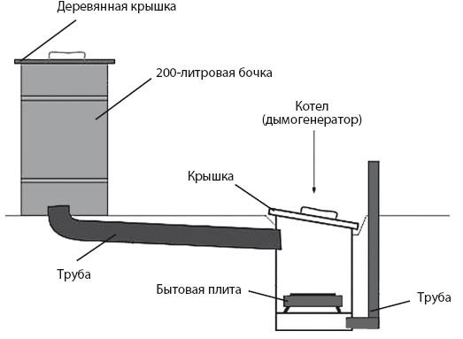 Мини дымогенератор для копчения своими руками