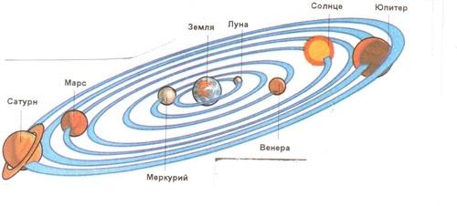 Четверть россиян верят, что Солнце вращается вокруг Земли I_026