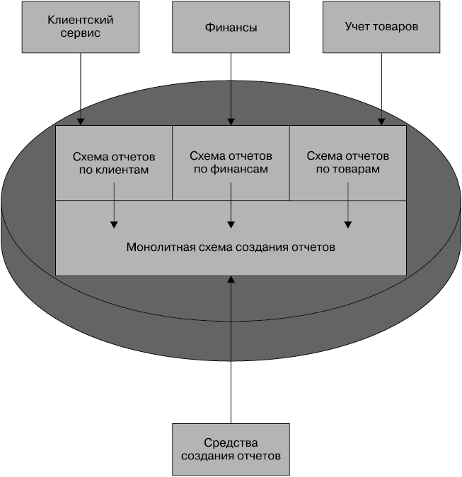 Программа создания базы данных клиентов